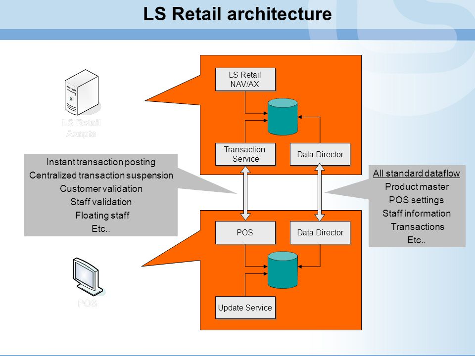 LS Retail architecture