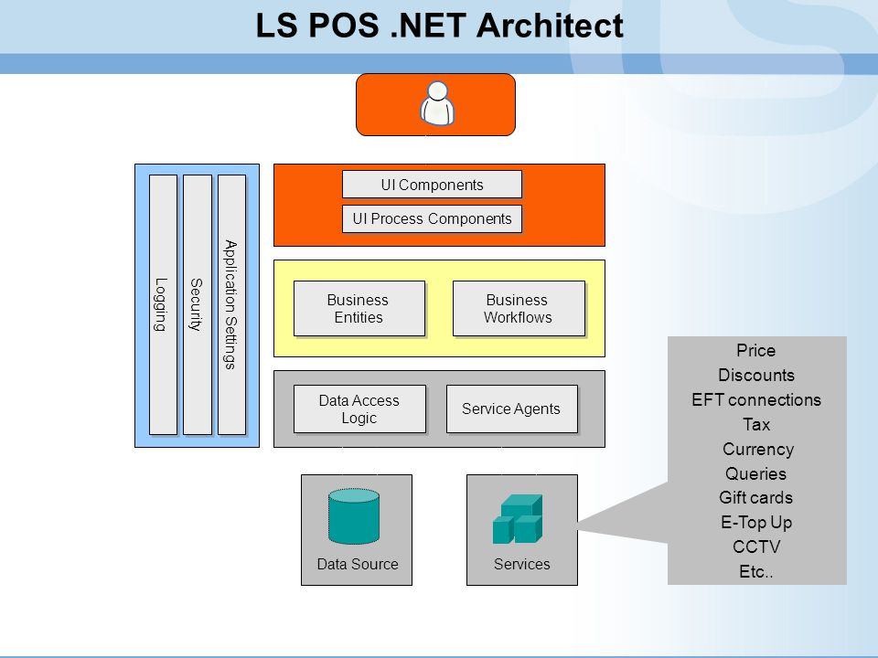 LS POS .NET Architect Price Discounts EFT connections Tax Currency
