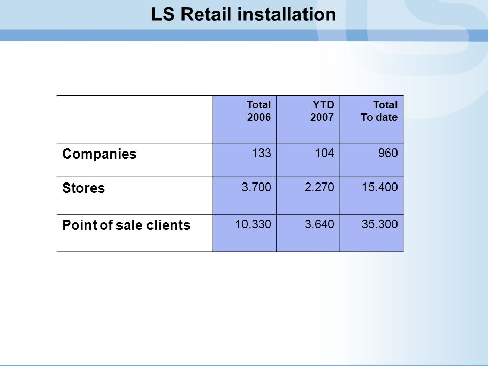 LS Retail installation