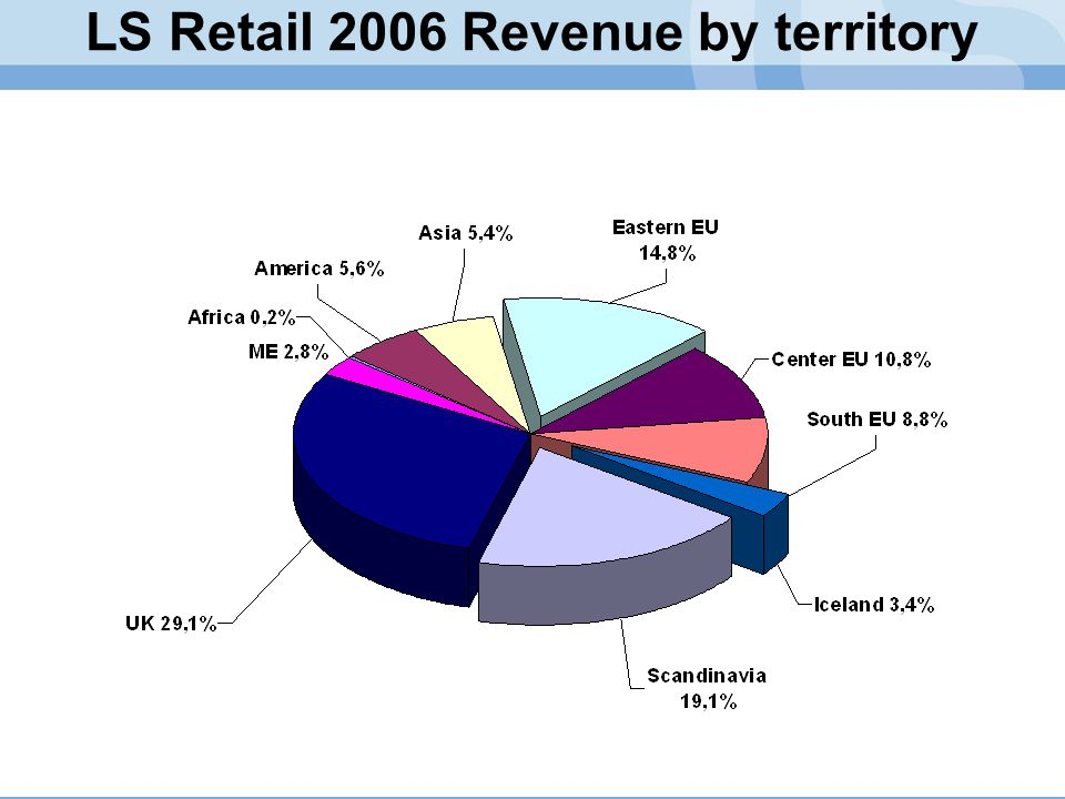 LS Retail 2006 Revenue by territory