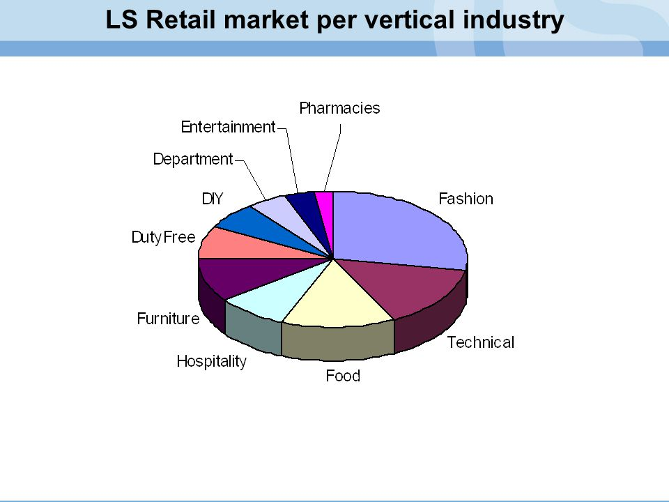LS Retail market per vertical industry