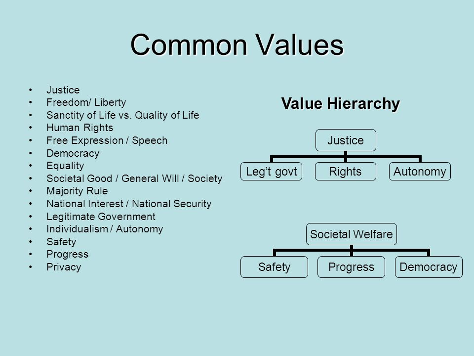 Common Values Value Hierarchy Justice Freedom/ Liberty