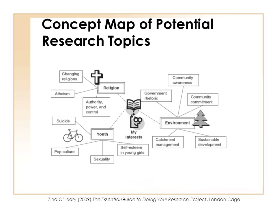 Concept Map of Potential Research Topics