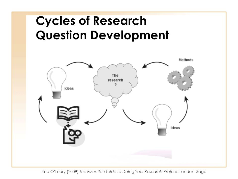 Cycles of Research Question Development
