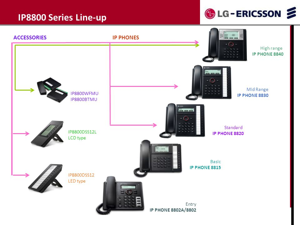 IP8800 Series Line-up ACCESSORIES IP PHONES High range IP PHONE 8840