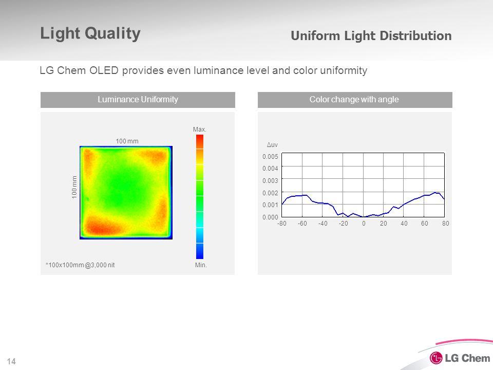 Flat Lighting Comparison