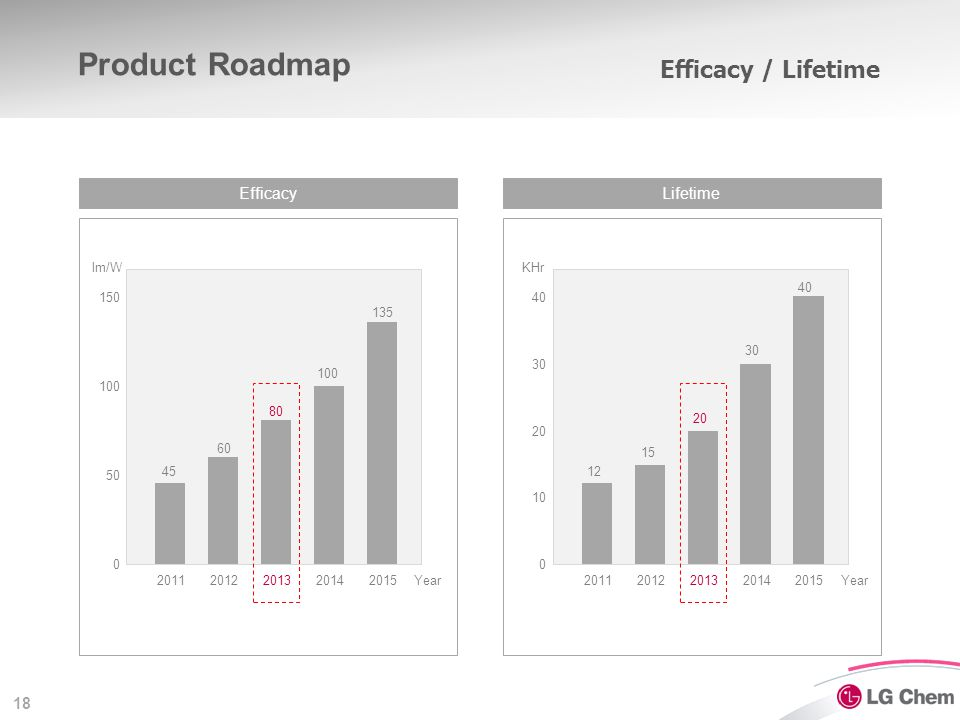 Product Roadmap Luminance / Shapes Luminance Size cd/m2 mm 5,000 5000