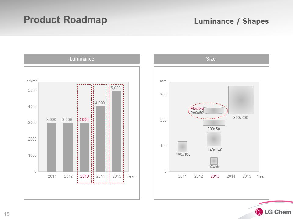 LG Chem OLED - Product Line-up