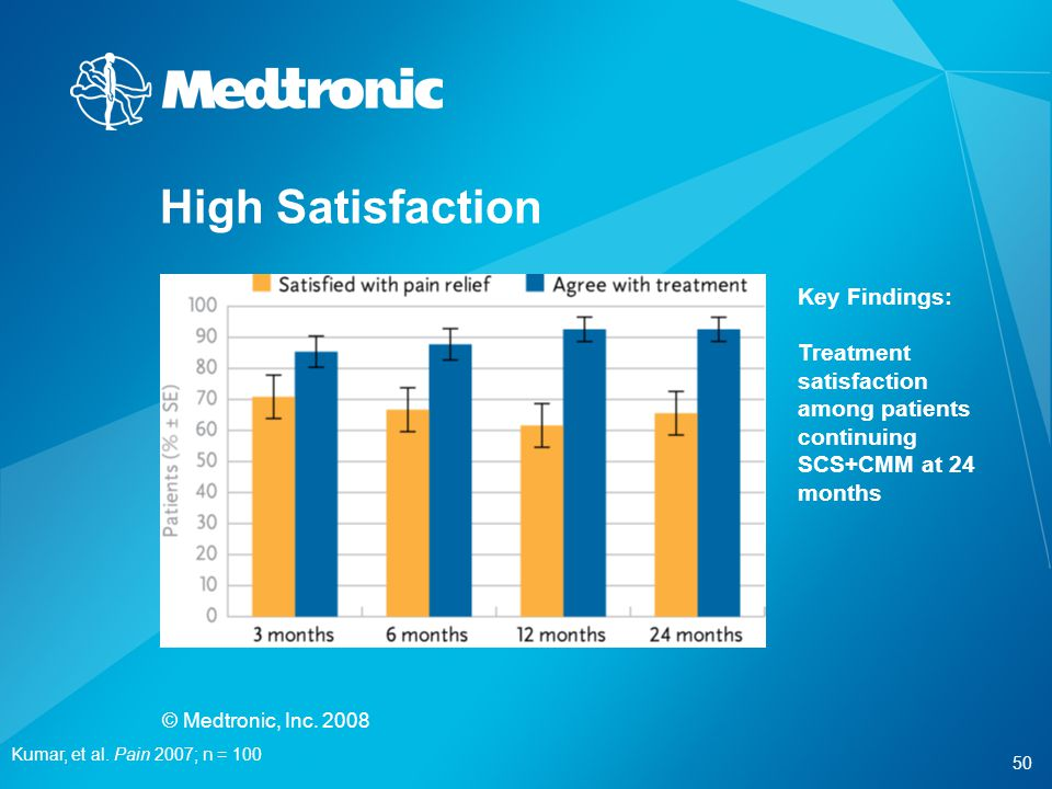 High Satisfaction Key Findings: Treatment satisfaction among patients continuing SCS+CMM at 24 months.