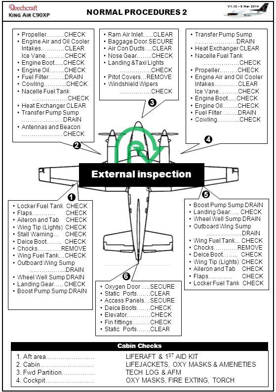 External inspection NORMAL PROCEDURES 2 3 4 2 5 1 6