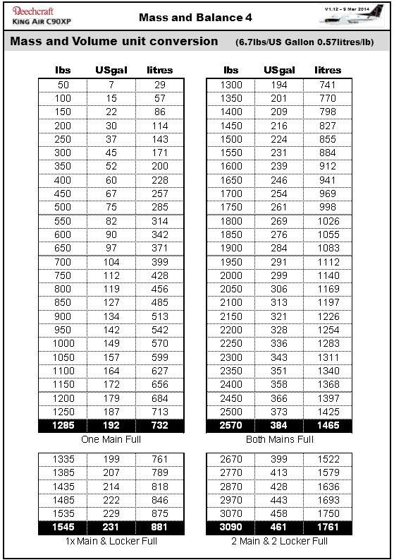 Mass and Volume unit conversion (6.7lbs/US Gallon 0.57litres/lb)