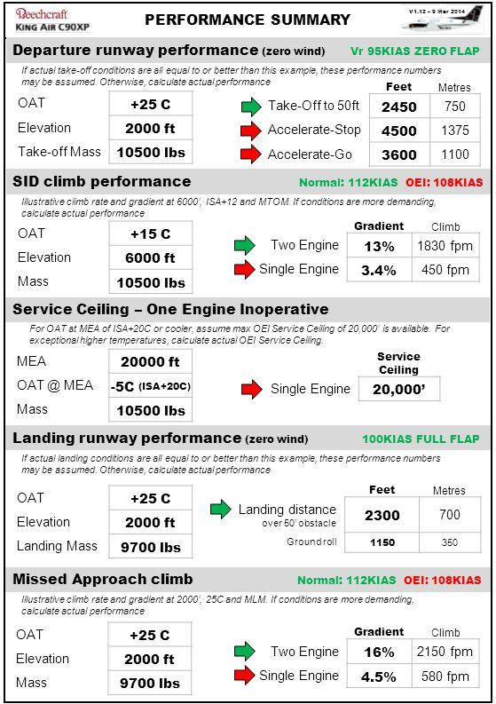 Departure runway performance (zero wind) Vr 95KIAS ZERO FLAP