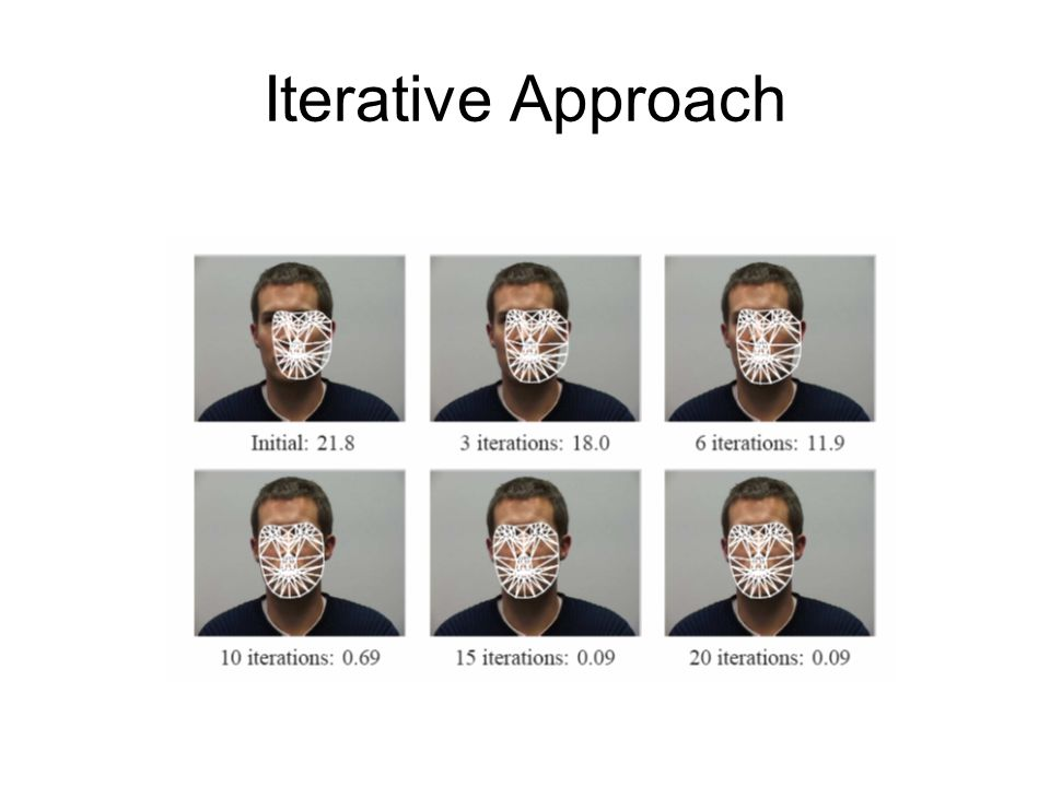 Iterative Approach