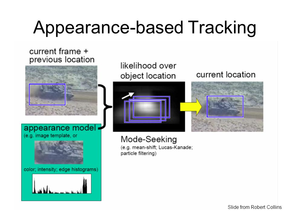 Appearance-based Tracking