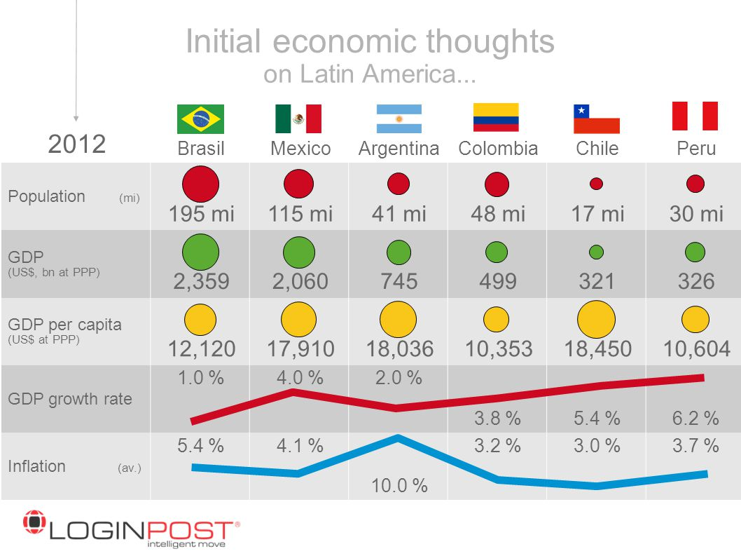 Initial economic thoughts on Latin America...