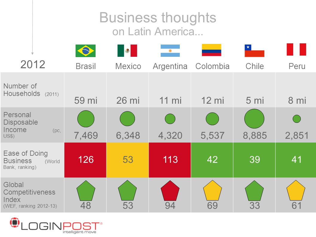 Business thoughts on Latin America...