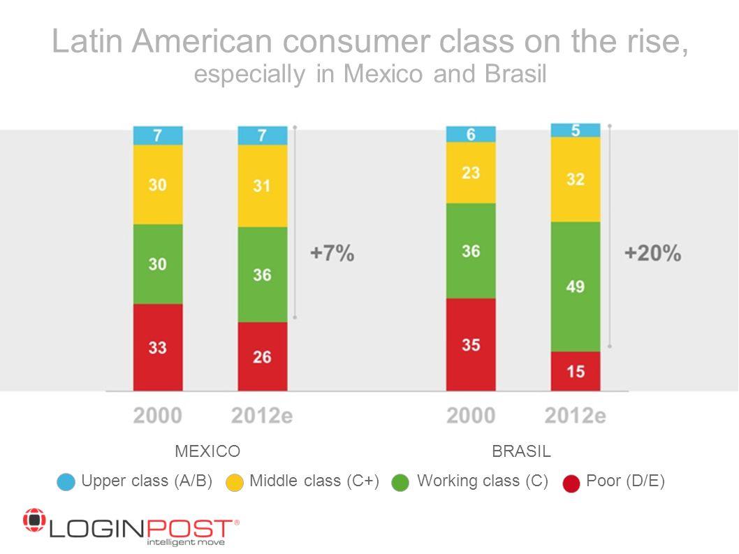 Upper class (A/B) Middle class (C+) Working class (C) Poor (D/E)