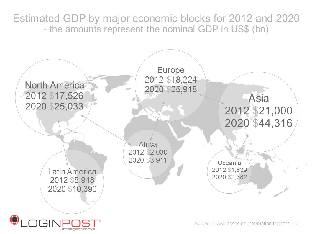 Estimated GDP by major economic blocks for 2012 and 2020 - the amounts represent the nominal GDP in US$ (bn)