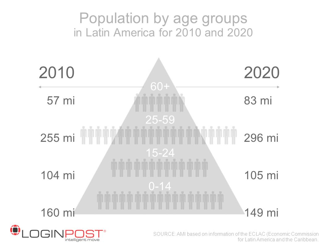 Population by age groups in Latin America for 2010 and 2020