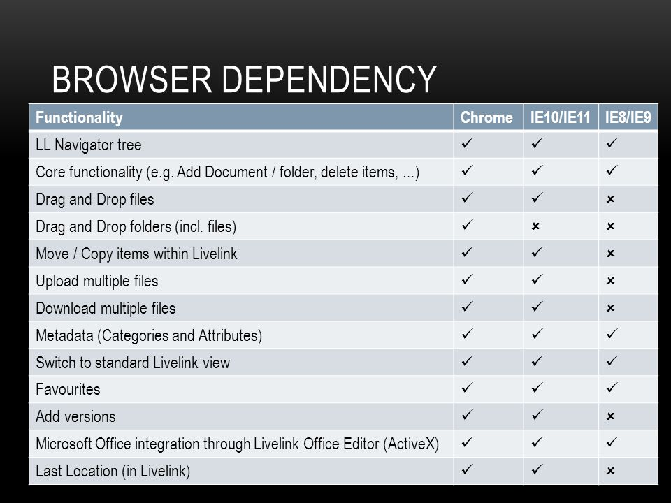 Browser dependency Functionality Chrome IE10/IE11 IE8/IE9