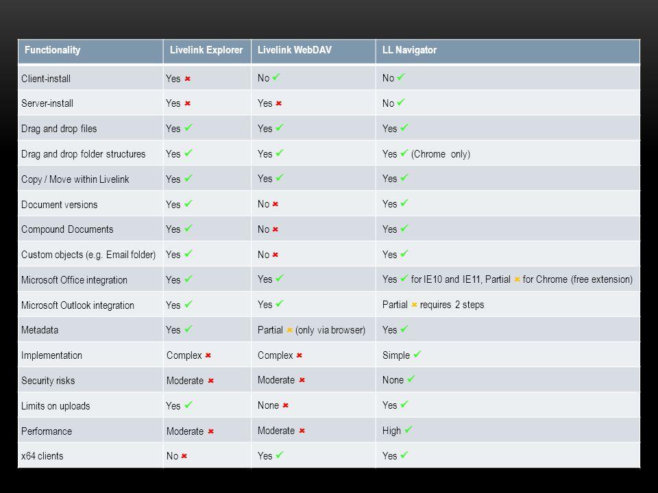 Functionality matrix Functionality Livelink Explorer Livelink WebDAV
