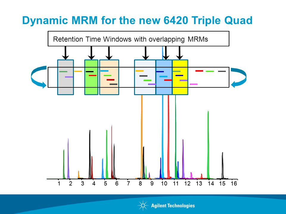 Dynamic MRM for the new 6420 Triple Quad