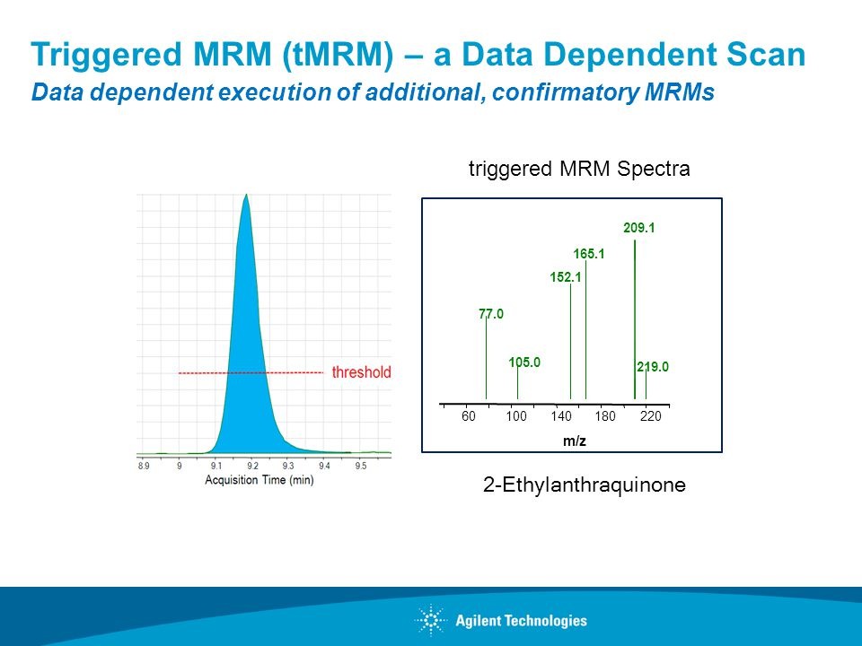 Triggered MRM (tMRM) – a Data Dependent Scan