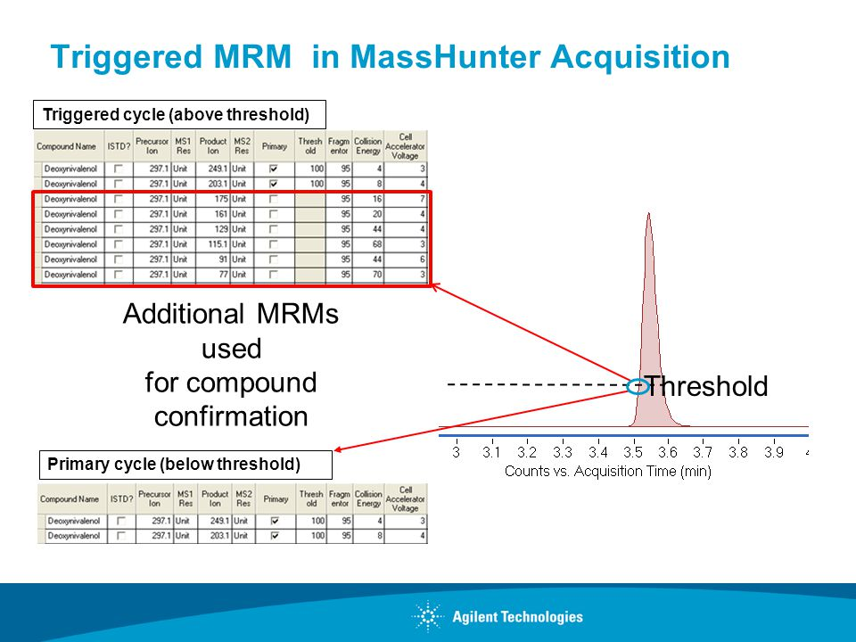 Triggered MRM in MassHunter Acquisition
