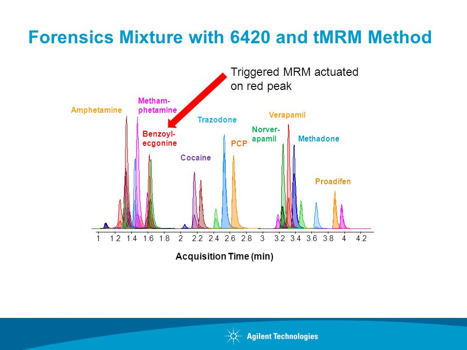 Forensics Mixture with 6420 and tMRM Method