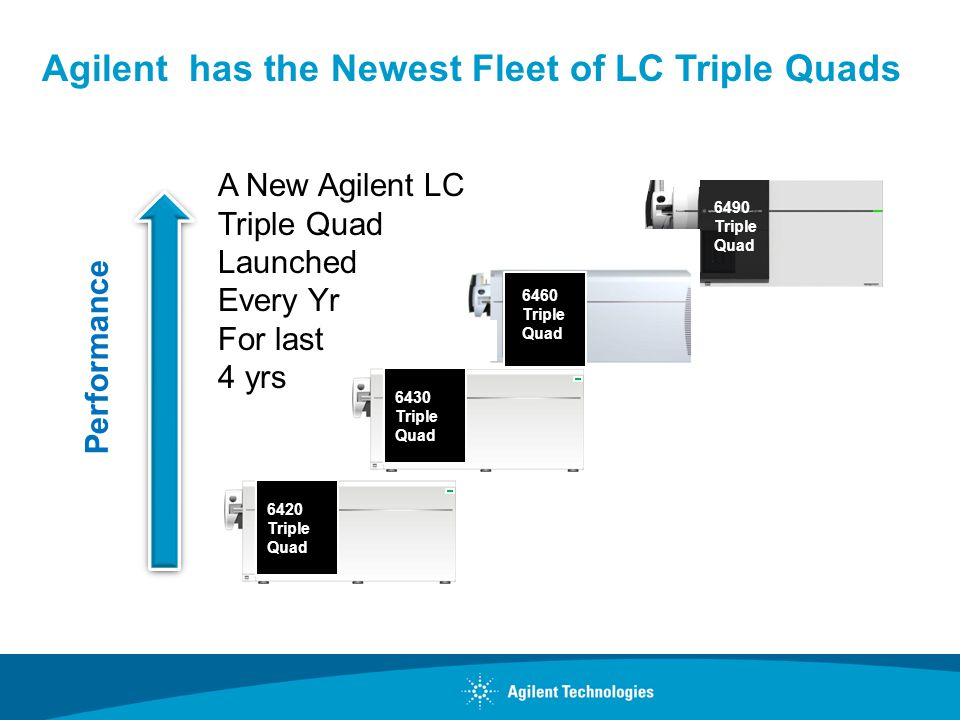 Agilent has the Newest Fleet of LC Triple Quads