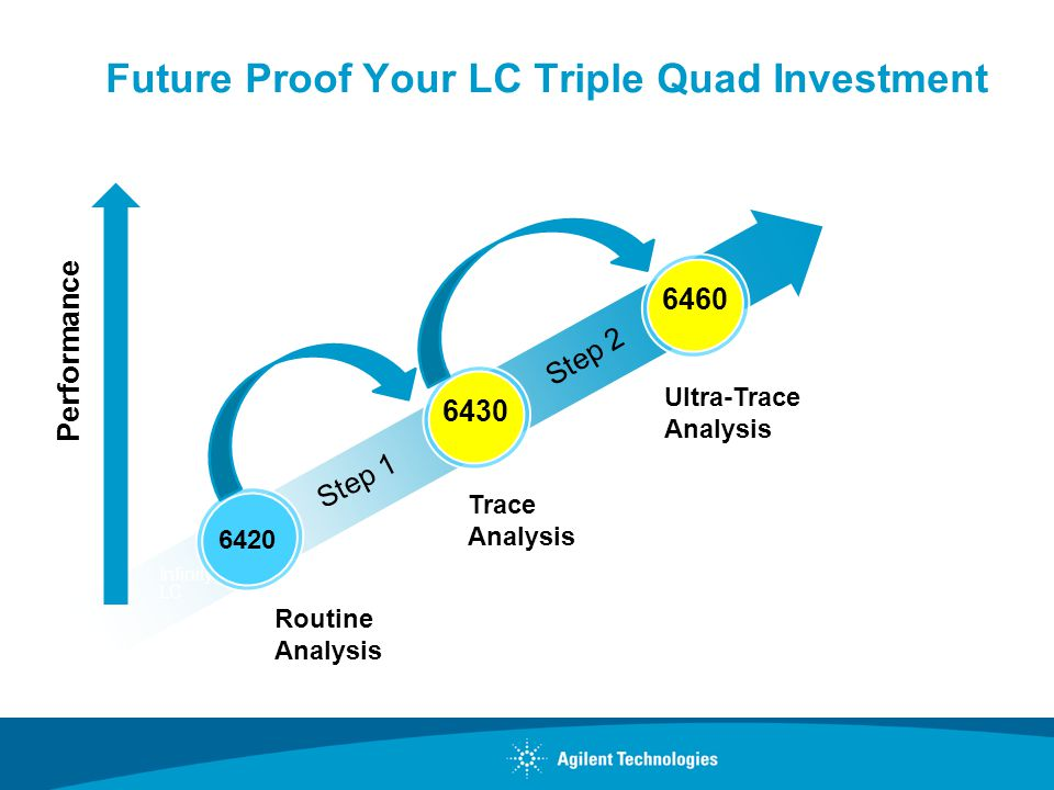 Future Proof Your LC Triple Quad Investment