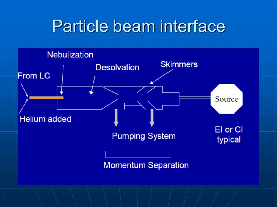 Particle beam interface