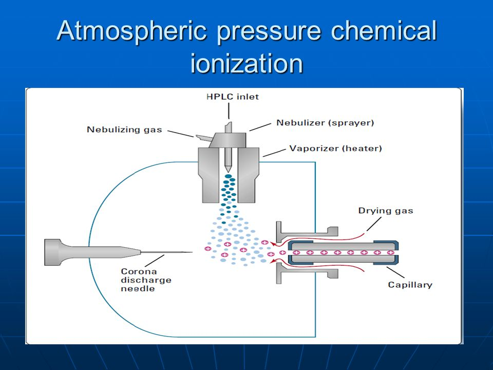 Atmospheric pressure chemical ionization