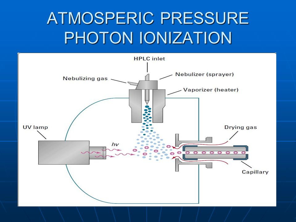 ATMOSPERIC PRESSURE PHOTON IONIZATION