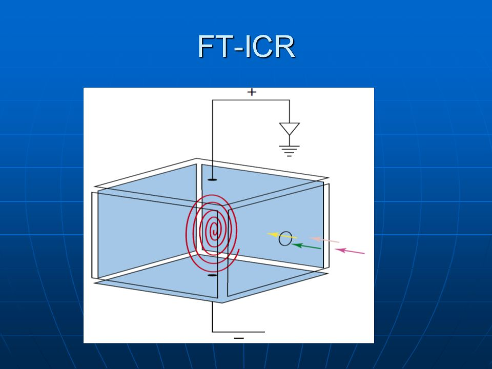 FT-ICR