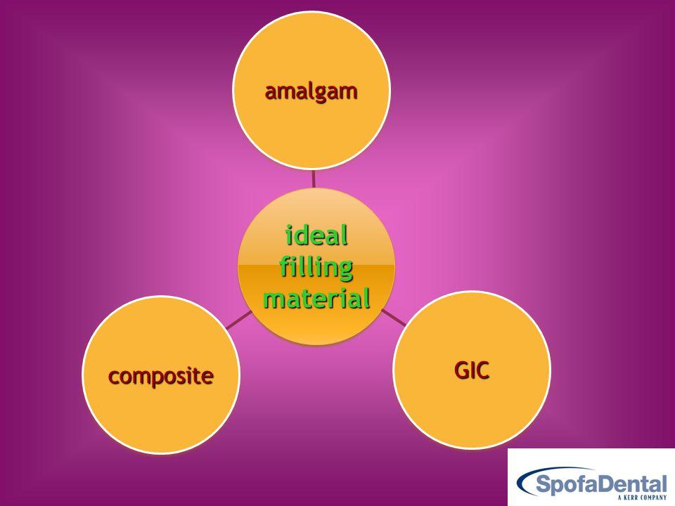 material filling ideal amalgam GIC composite