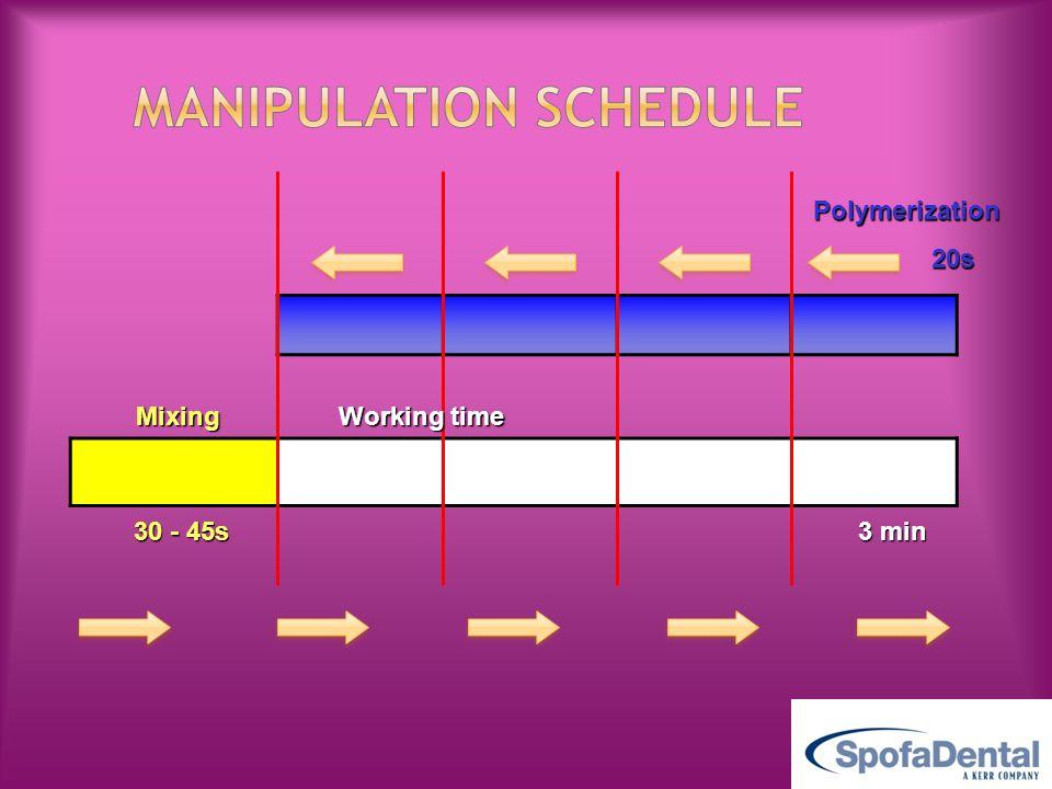 Manipulation schedule