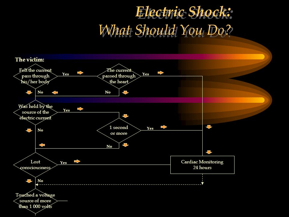 Electric Shock: What Should You Do