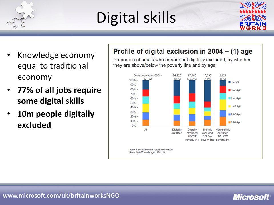 Digital skills Knowledge economy equal to traditional economy