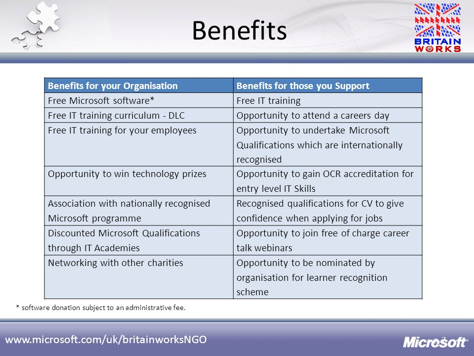 Benefits Benefits for your Organisation Benefits for those you Support