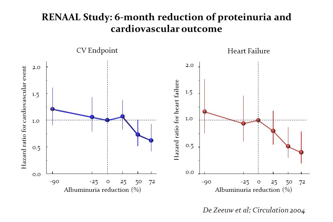 RENAAL Study: 6-month reduction of proteinuria and cardiovascular outcome