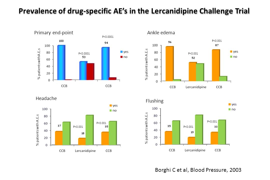 Prevalence of drug-specific AE's in the Lercanidipine Challenge Trial