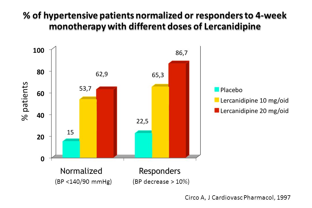 % of hypertensive patients normalized or responders to 4-week monotherapy with different doses of Lercanidipine