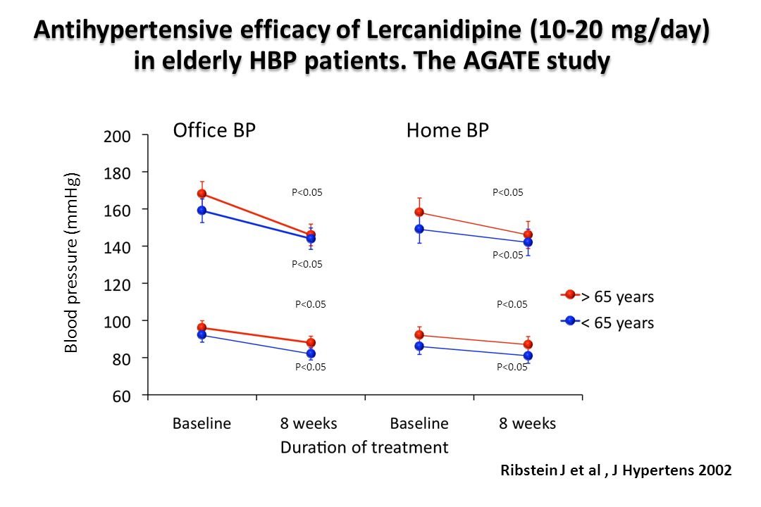 Antihypertensive efficacy of Lercanidipine (10-20 mg/day) in elderly HBP patients. The AGATE study