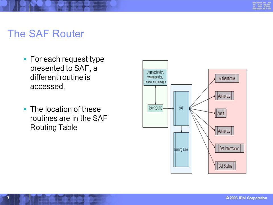 The SAF Router For each request type presented to SAF, a different routine is accessed.