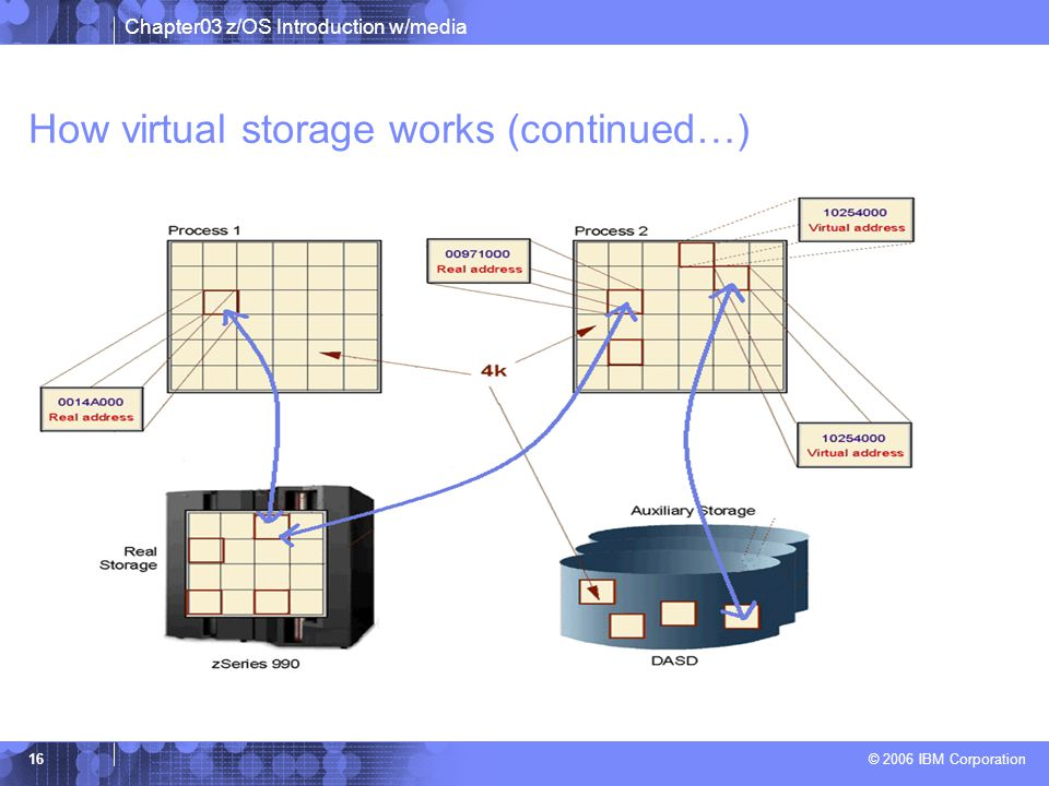 How virtual storage works (continued…)