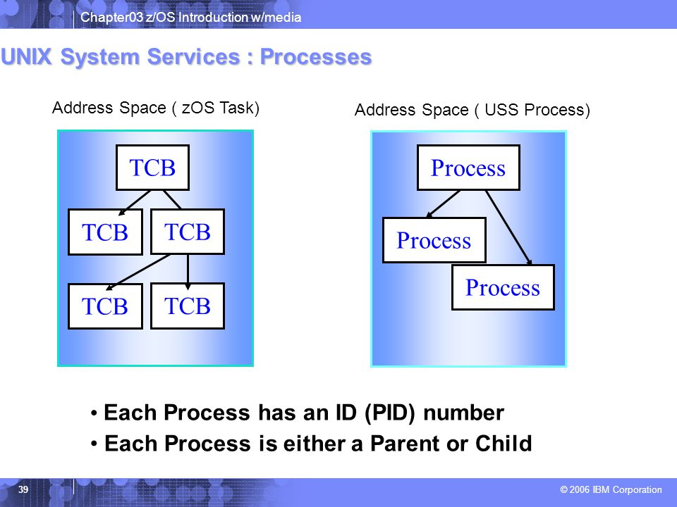 TCB Process TCB TCB Process Process TCB TCB