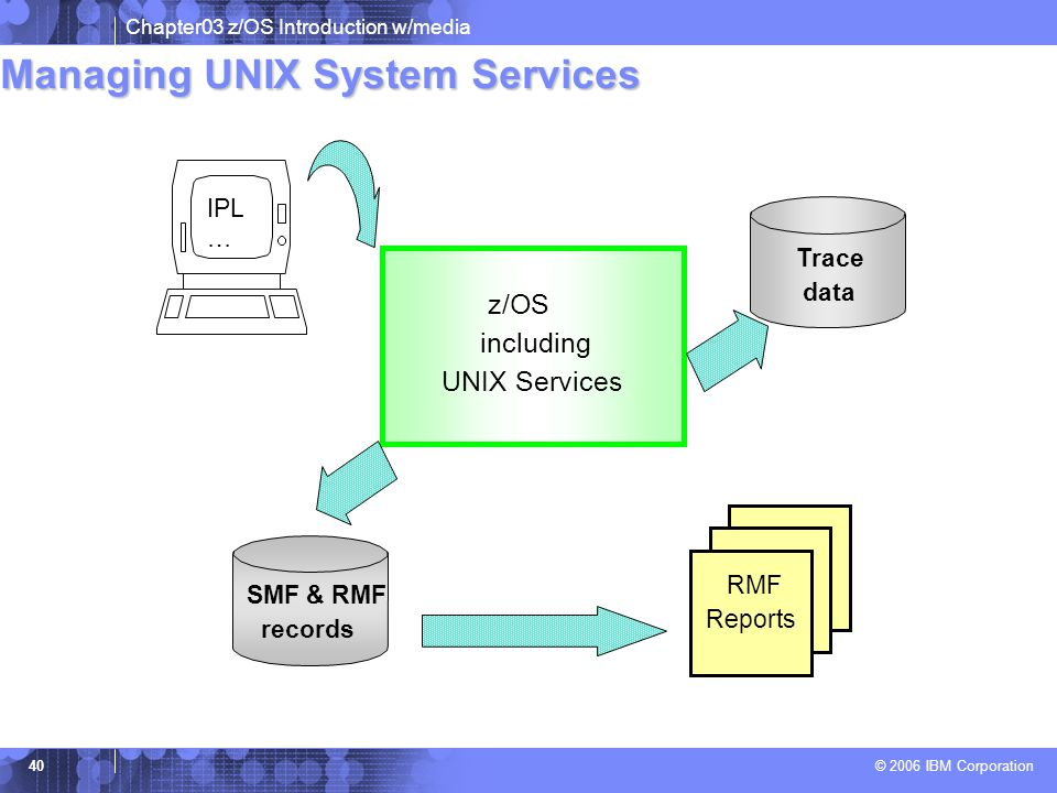 Managing UNIX System Services