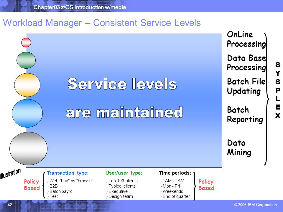 Workload Manager – Consistent Service Levels