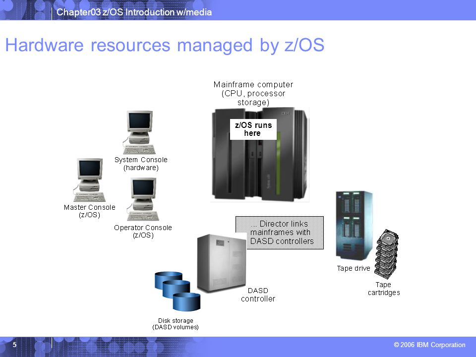 Hardware resources managed by z/OS